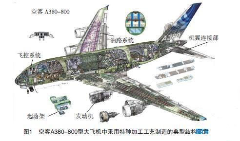 飞机燃油系统和滑油系统中的喷嘴和导管连接头