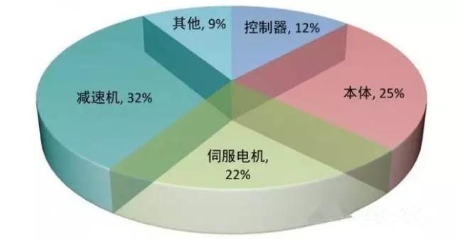 我国三大产业结构比例图