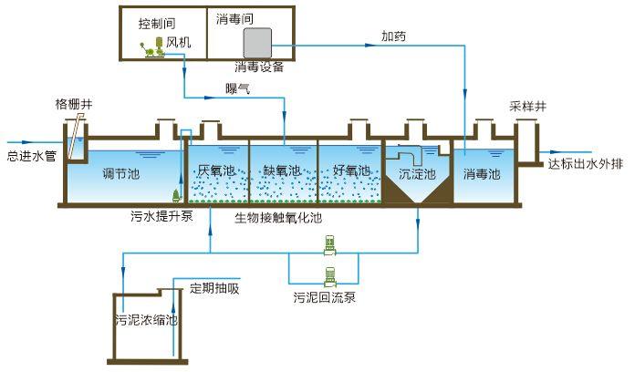 工业废水是指工业设计途中产生的废水和废液,其中含有随水走掉的工业设计配料、核心生产、不重要产生也有设计途中产生的微生物。富有水质多样化、净水污染轻重上等特质。新潮向工业废水的原因及特质,轻松实施性价比高好的管理方法,做到客户的多种管理供给,行业包含了医院、化学类、金属膜、食品业等主要业务废水处理的厂家咨询筹建、机械设施批发安装及外包项目工程。